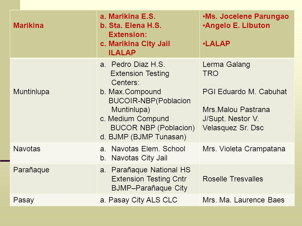 Marikina a. Marikina E.S. b. Sta. Elena H.S. Extension: c.
