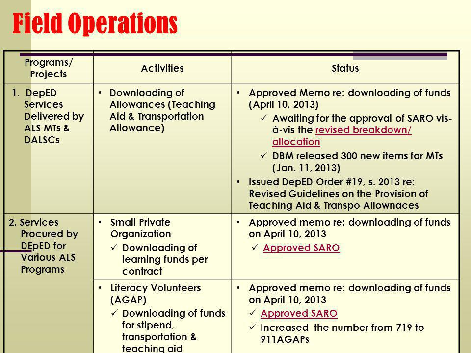 Field Operations Programs/ Projects ActivitiesStatus 1.