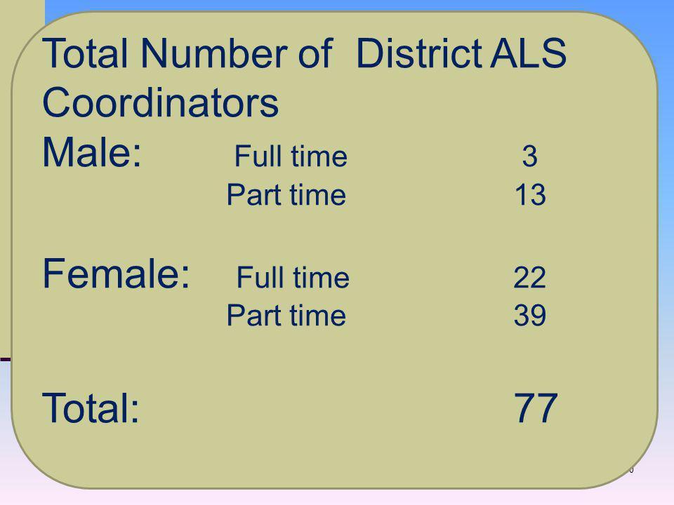 30 Total Number of District ALS Coordinators Male: Full time 3 Part time 13 Female: Full time 22 Part time 39 Total: 77