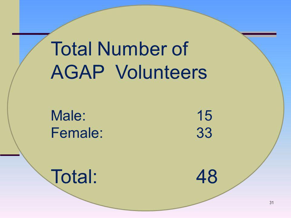 31 Total Number of AGAP Volunteers Male: 15 Female: 33 Total: 48