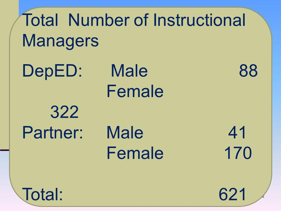 32 Total Number of Instructional Managers DepED: Male 88 Female 322 Partner: Male 41 Female 170 Total:621
