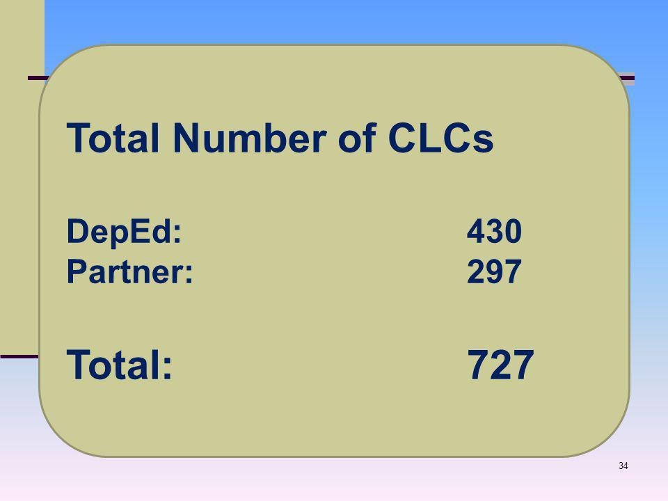 34 Total Number of CLCs DepEd: 430 Partner: 297 Total: 727