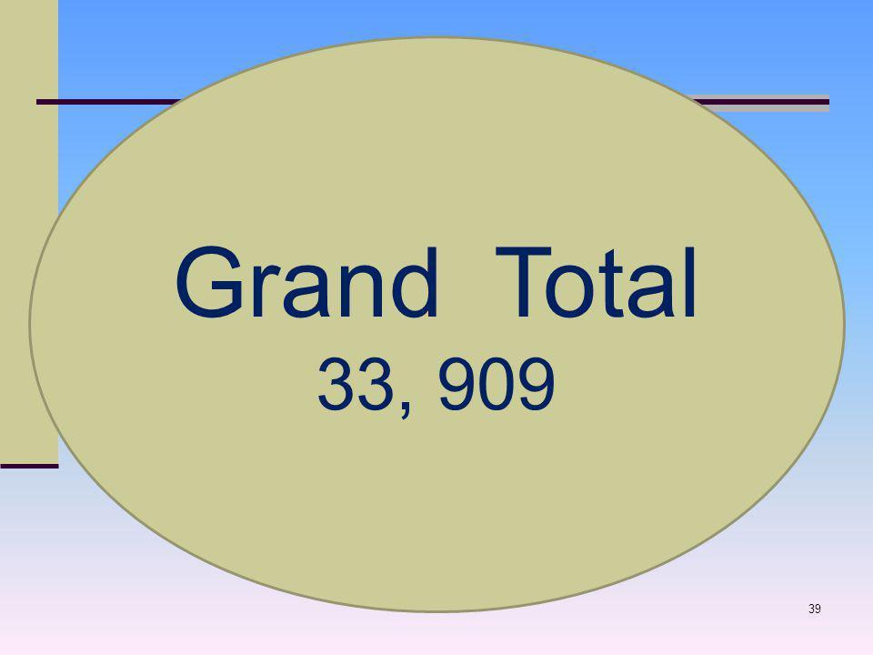 39 Grand Total 33, 909