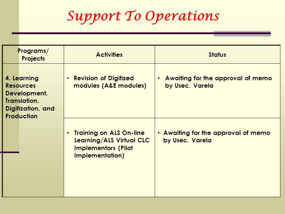 Support To Operations Programs/ Projects ActivitiesStatus 4.