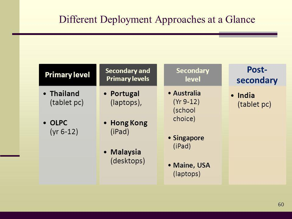 Different Deployment Approaches at a Glance 60 Primary level Thailand (tablet pc) OLPC (yr 6-12) Secondary and Primary levels Portugal (laptops), Hong Kong (iPad) Malaysia (desktops) Secondary level Australia (Yr 9-12) (school choice) Singapore (iPad) Maine, USA (laptops) Post- secondary India (tablet pc)