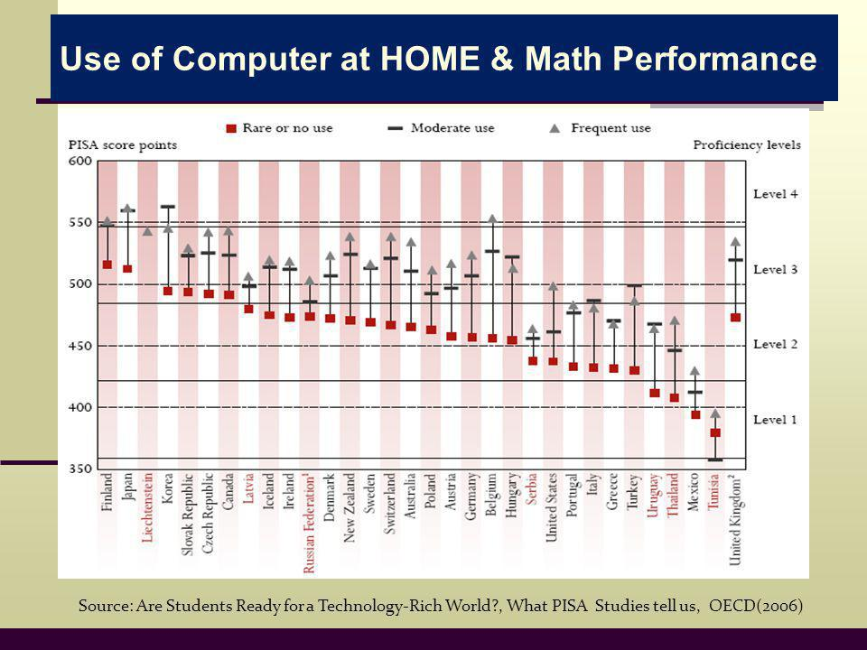 Use of Computer at HOME & Math Performance Source: Are Students Ready for a Technology-Rich World , What PISA Studies tell us, OECD(2006)