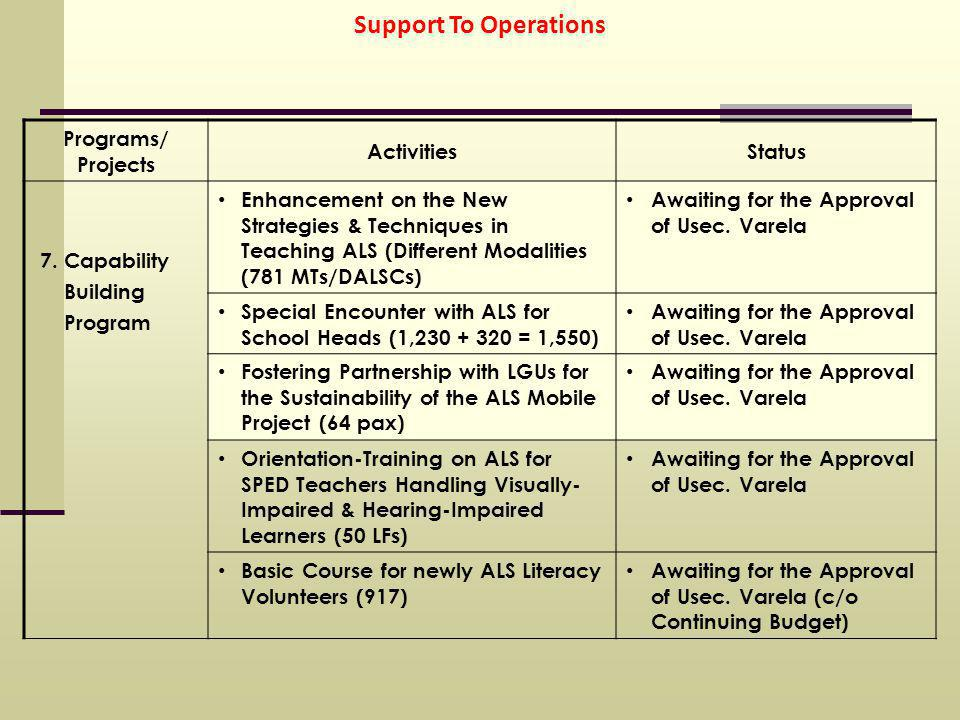 Support To Operations Programs/ Projects ActivitiesStatus 7.