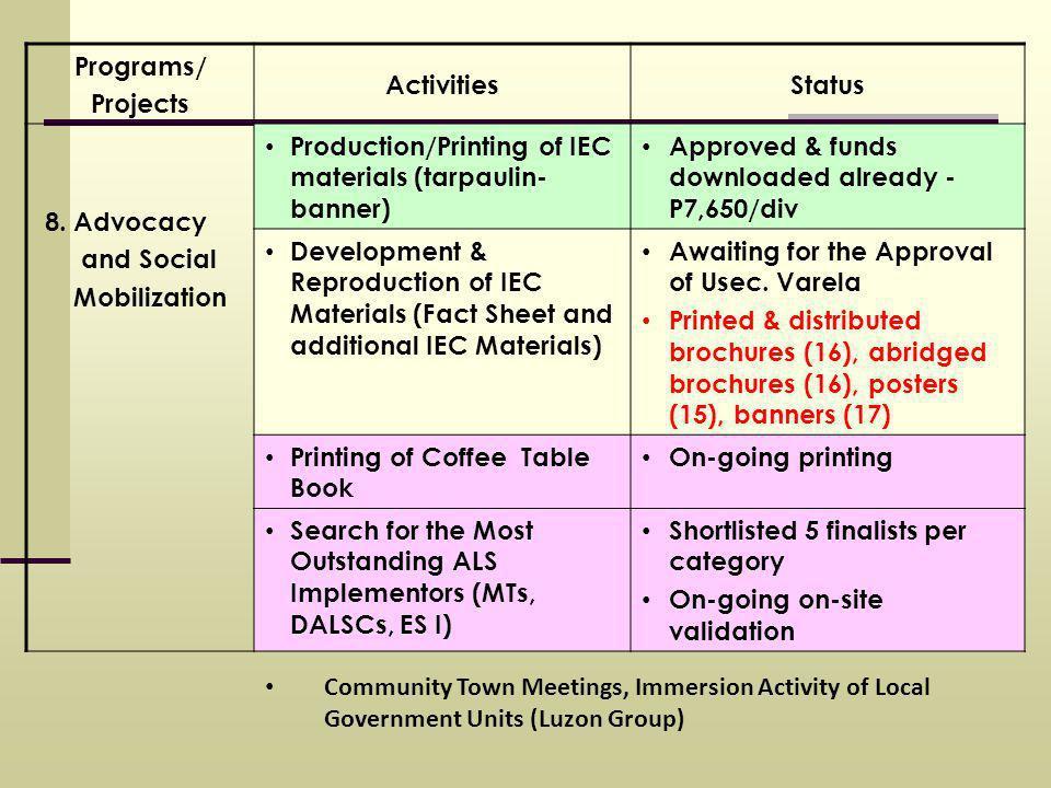 Programs/ Projects ActivitiesStatus 8.