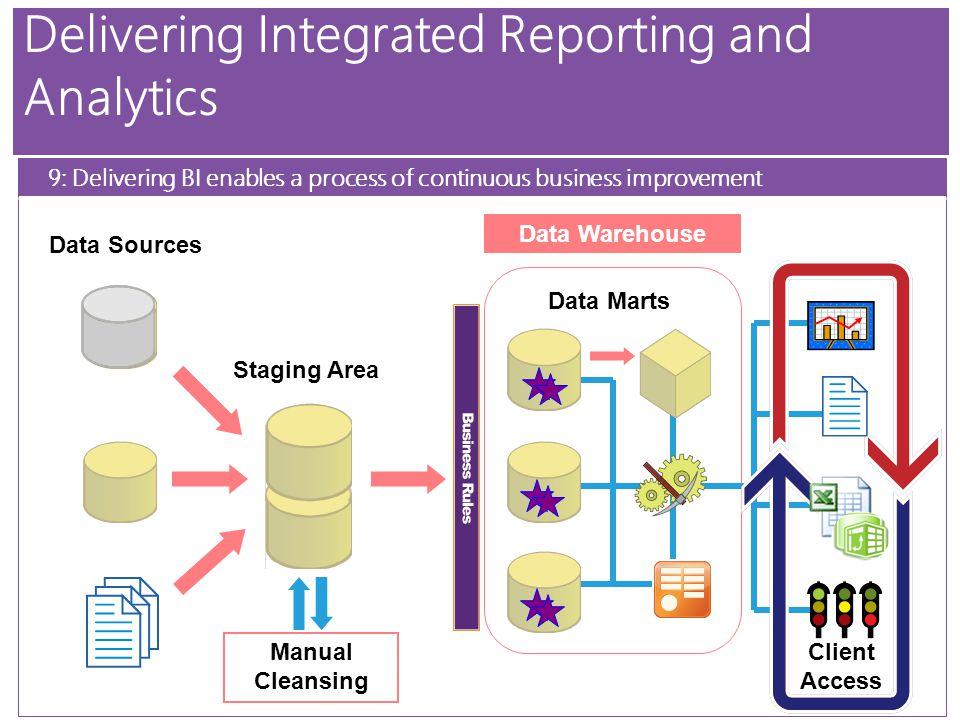 BI Architecture Simple One Finance CRM Web Apps Multidimensional Database Data Sources User Access Data Warehouse ETL Integration Services ETL Integration Services Analysis Services Client Access