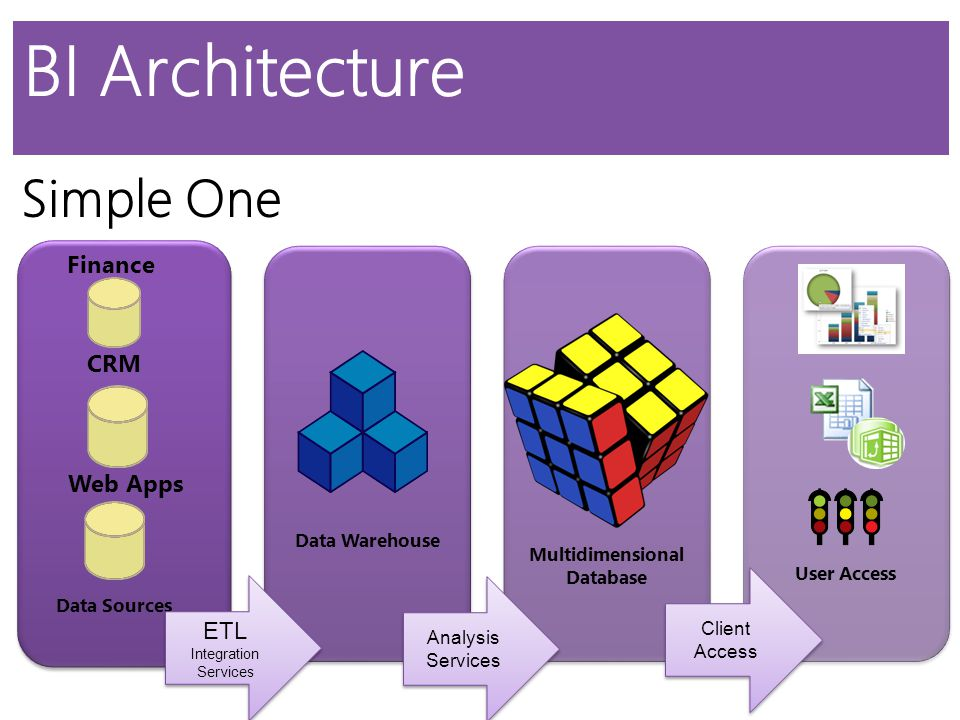 BI Architecture Data Warehouse ETL 1.Extract data from the source systems 2.