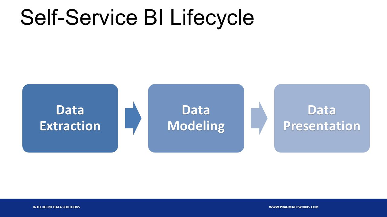 INTELLIGENT DATA SOLUTIONS WWW.PRAGMATICWORKS.COM Self-Service BI Lifecycle Data Extraction Data Modeling Data Presentation