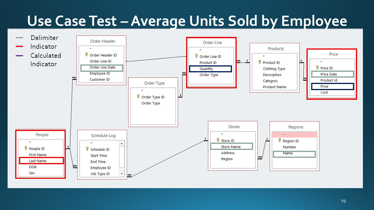 Use Case Test – Average Units Sold by Employee 29 Delimiter Indicator Calculated Indicator