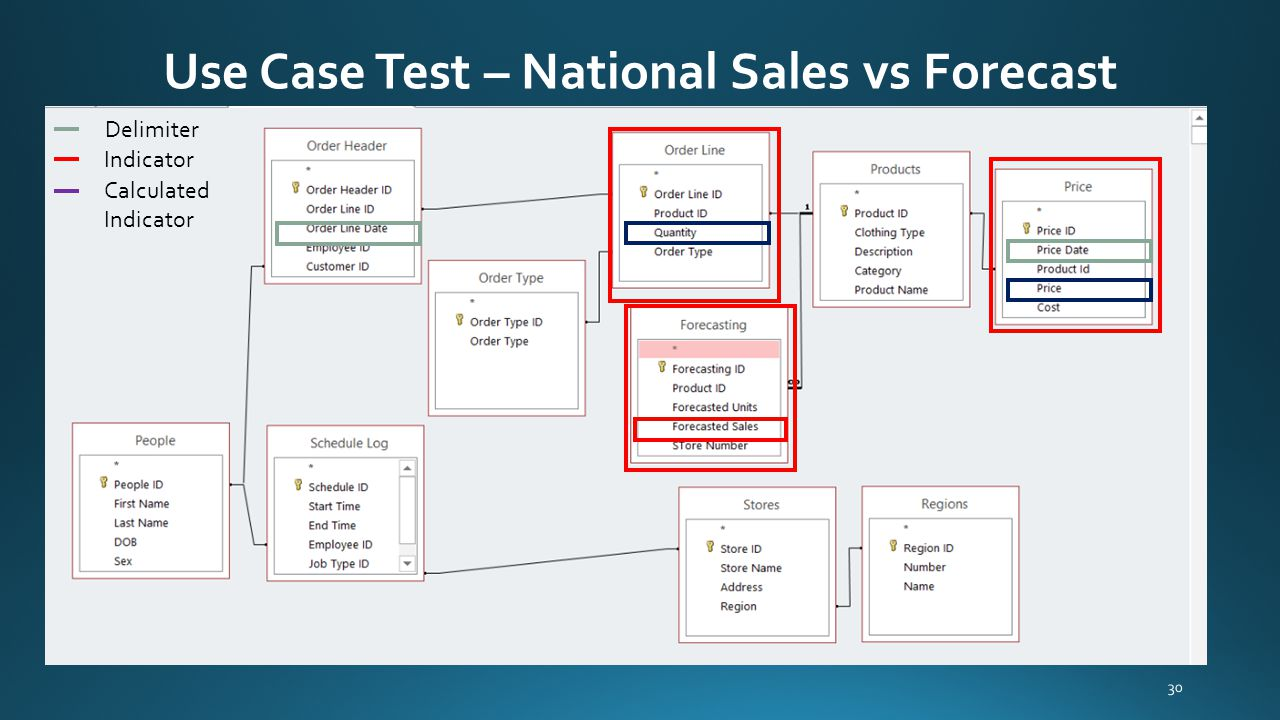 Use Case Test – National Sales vs Forecast 30 Delimiter Indicator Calculated Indicator