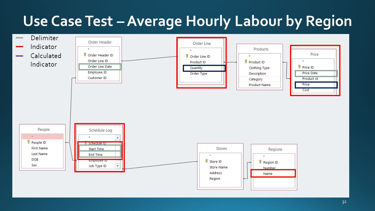 Use Case Test – Average Hourly Labour by Region 32 Delimiter Indicator Calculated Indicator