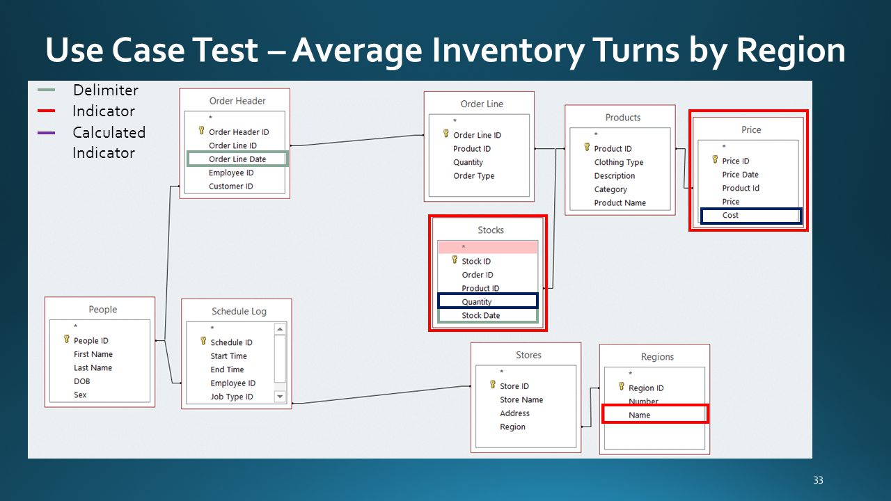 Use Case Test – Average Inventory Turns by Region 33 Delimiter Indicator Calculated Indicator