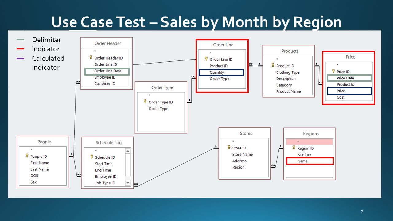 Use Case Test – Sales by Month by Region 7 Delimiter Indicator Calculated Indicator