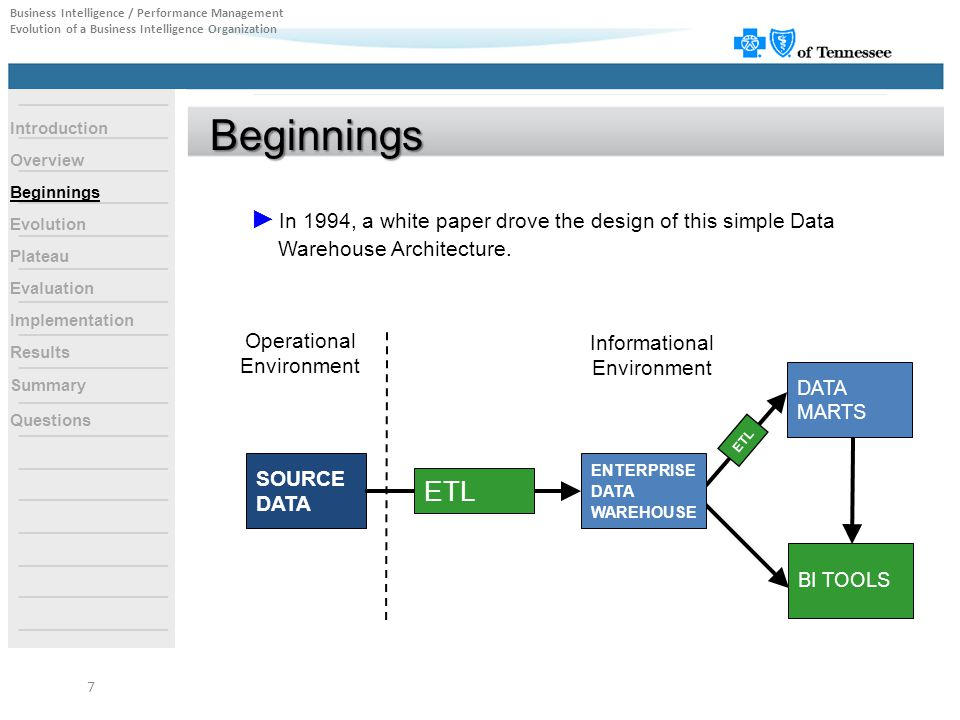 ► In 1994, a white paper drove the design of this simple Data Warehouse Architecture. SOURCE DATA DATA MARTS BI TOOLS ENTERPRISE DATA WAREHOUSE ETL Op
