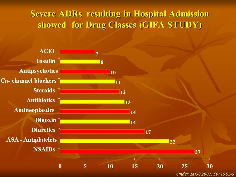 Severe ADRs resulting in Hospital Admission showed for Drug Classes (GIFA STUDY) Onder, JAGS 2002; 50: 1962-8 27 22 17 14 13 12 11 10 8 7 05 15202530 NSAIDs ASA - Antiplatelets Diuretics Digoxin Antineoplastics Antibiotics Steroids Ca- channel blockers Antipsychotics Insulin ACEI