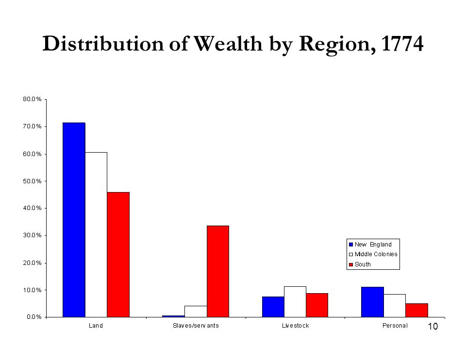 10 Distribution of Wealth by Region, 1774