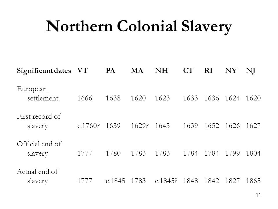 11 Northern Colonial Slavery Significant datesVTPAMANHCTRINYNJ European settlement16661638162016231633163616241620 First record of slaveryc.1760 16391629 16451639165216261627 Official end of slavery177717801783 1784 17991804 Actual end of slavery1777c.18451783c.1845 1848184218271865