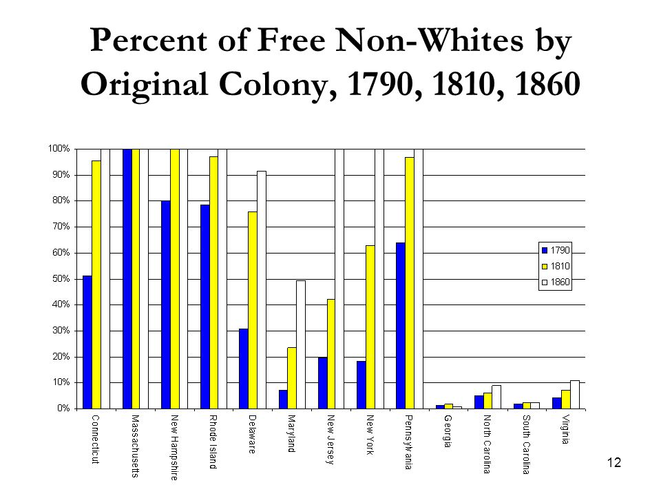 12 Percent of Free Non-Whites by Original Colony, 1790, 1810, 1860