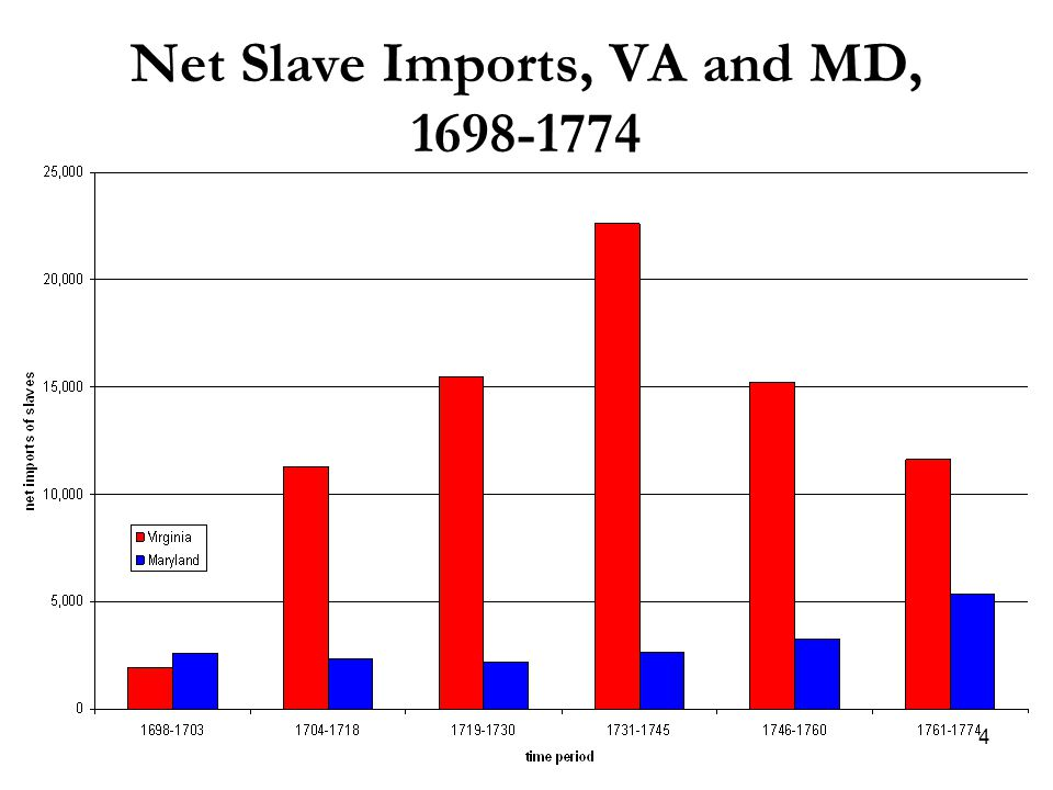 4 Net Slave Imports, VA and MD, 1698-1774