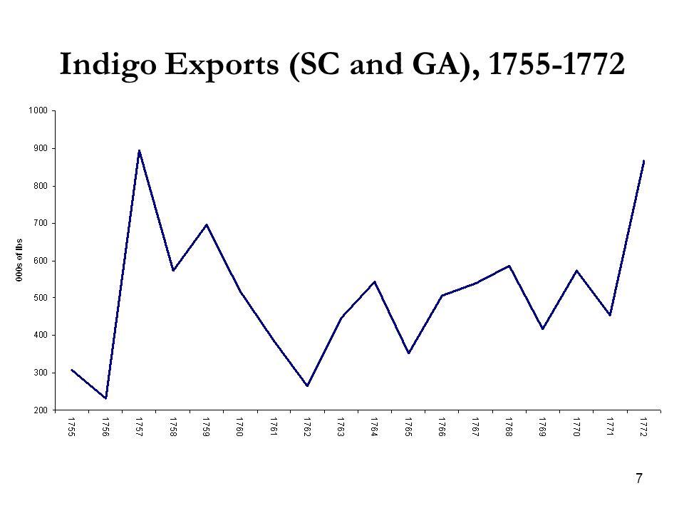 7 Indigo Exports (SC and GA), 1755-1772