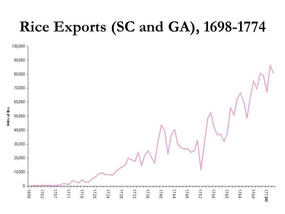 8 Rice Exports (SC and GA), 1698-1774