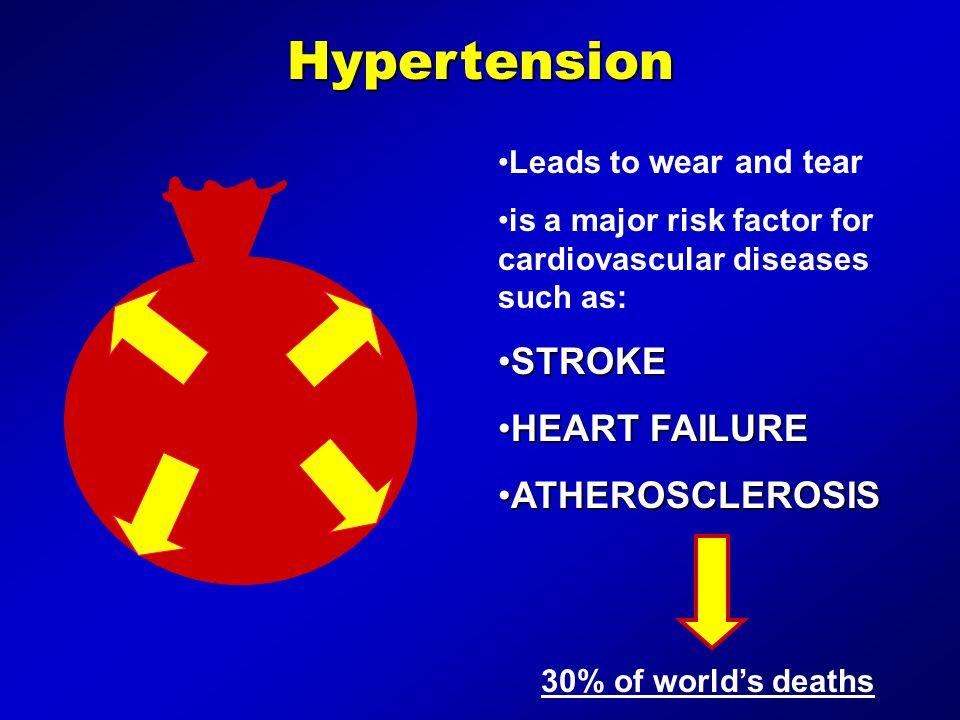 Hypertension Leads to wear and tear is a major risk factor for cardiovascular diseases such as: STROKESTROKE HEART FAILUREHEART FAILURE ATHEROSCLEROSI