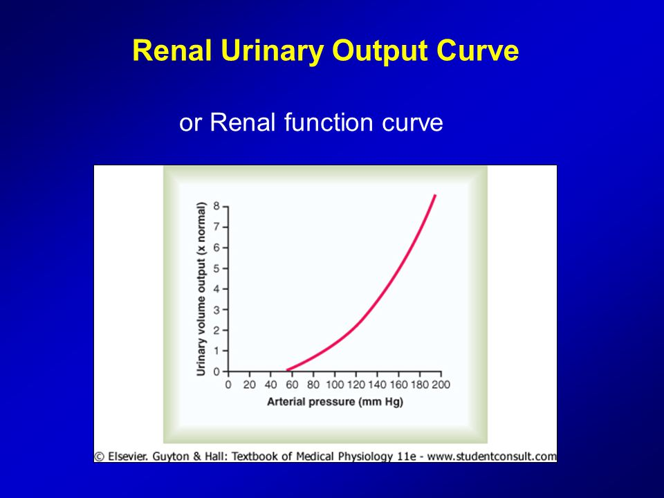 Renal Urinary Output Curve or Renal function curve