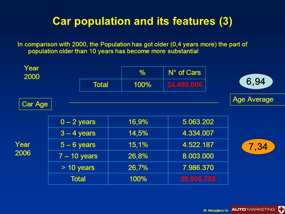 Car population and its features (3) In comparison with 2000, the Population has got older (0,4 years more) the part of population older than 10 years