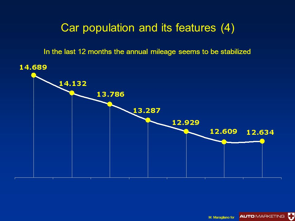 Car population and its features (4) In the last 12 months the annual mileage seems to be stabilized M.