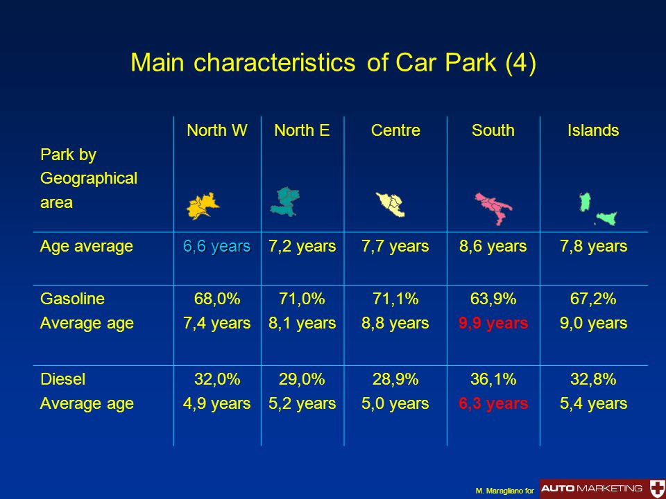 Main characteristics of Car Park (4) Park by Geographical area North WNorth ECentreSouthIslands Age average 6,6 years 7,2 years7,7 years8,6 years7,8 y