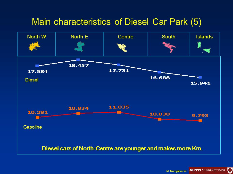 Main characteristics of Diesel Car Park (5) North WNorth ECentreSouthIslands Diesel cars of North-Centre are younger and makes more Km.