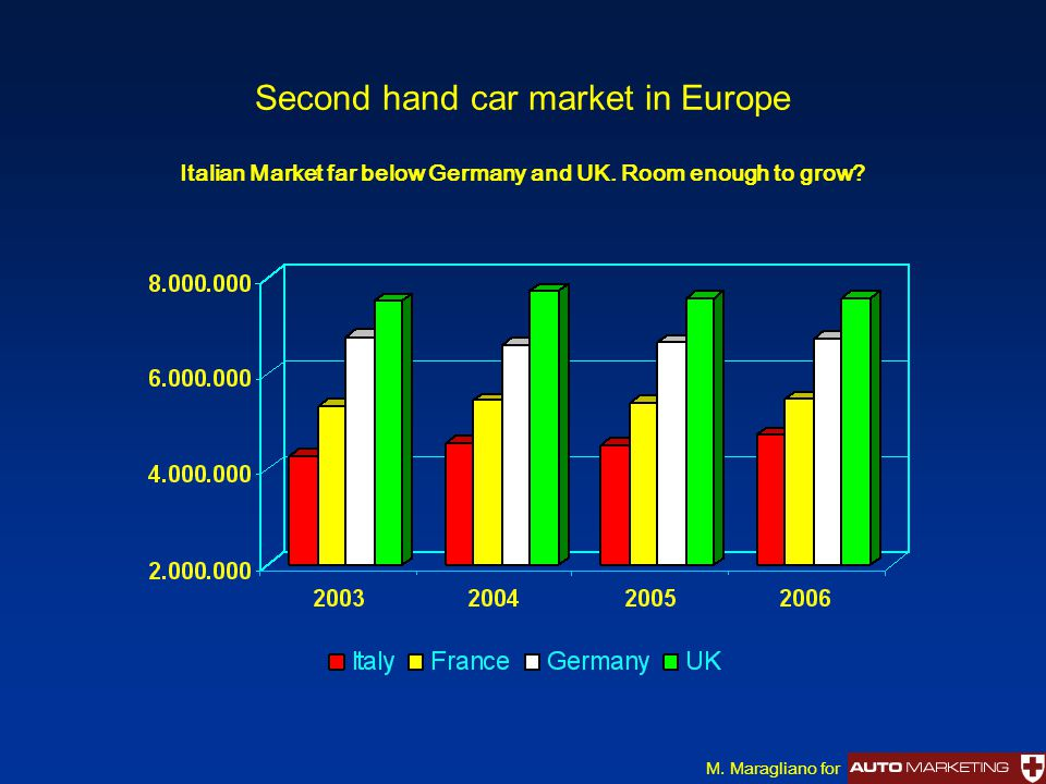 Second hand car market in Europe Italian Market far below Germany and UK. Room enough to grow? M. Maragliano for