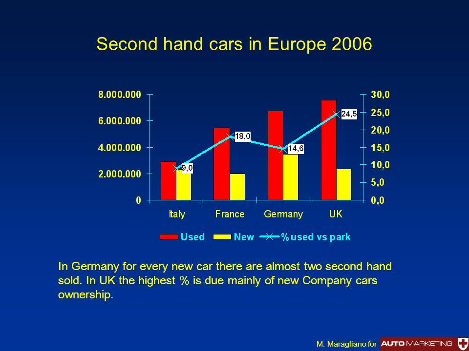 Second hand cars in Europe 2006 In Germany for every new car there are almost two second hand sold.