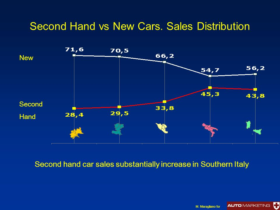 Second Hand vs New Cars. Sales Distribution New Second Hand M. Maragliano for Second hand car sales substantially increase in Southern Italy