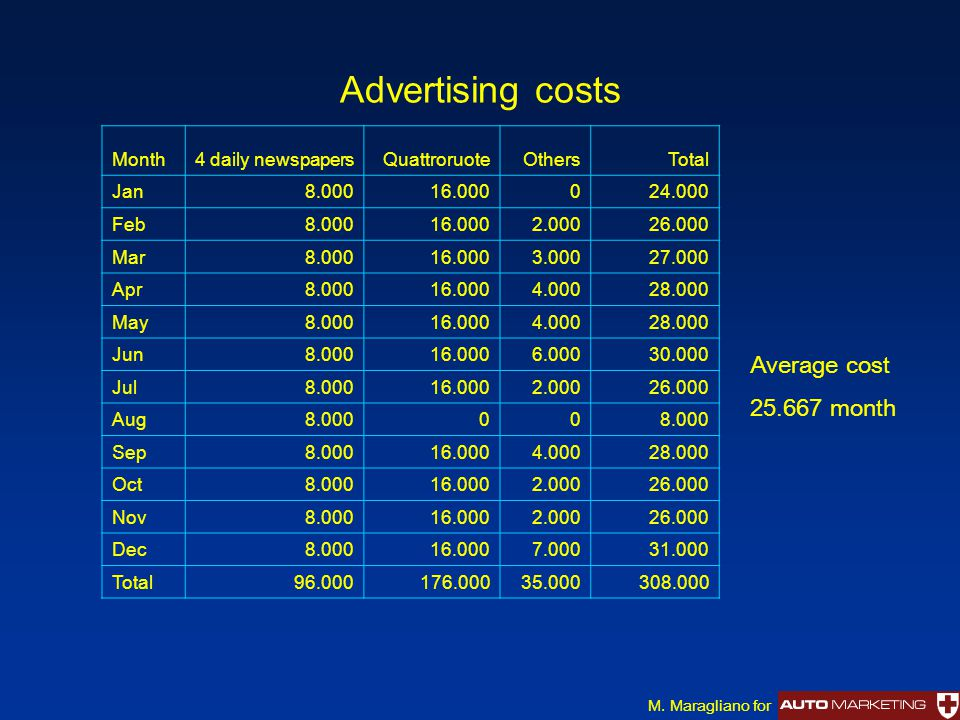 Advertising costs Month4 daily newspapersQuattroruoteOthersTotal Jan8.00016.000024.000 Feb8.00016.0002.00026.000 Mar8.00016.0003.00027.000 Apr8.00016.0004.00028.000 May8.00016.0004.00028.000 Jun8.00016.0006.00030.000 Jul8.00016.0002.00026.000 Aug8.00000 Sep8.00016.0004.00028.000 Oct8.00016.0002.00026.000 Nov8.00016.0002.00026.000 Dec8.00016.0007.00031.000 Total96.000176.00035.000308.000 Average cost 25.667 month M.