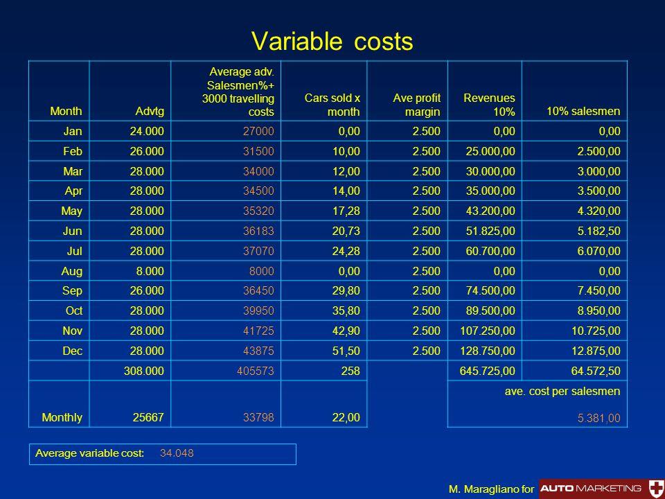 Variable costs Month Advtg Average adv. Salesmen%+ 3000 travelling costs Cars sold x month Ave profit margin Revenues 10%10% salesmen Jan24.000270000,