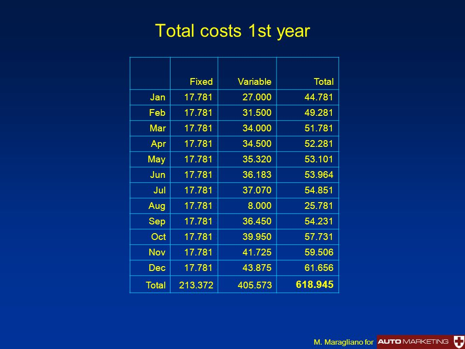 Total costs 1st year FixedVariableTotal Jan17.78127.00044.781 Feb17.78131.50049.281 Mar17.78134.00051.781 Apr17.78134.50052.281 May17.78135.32053.101