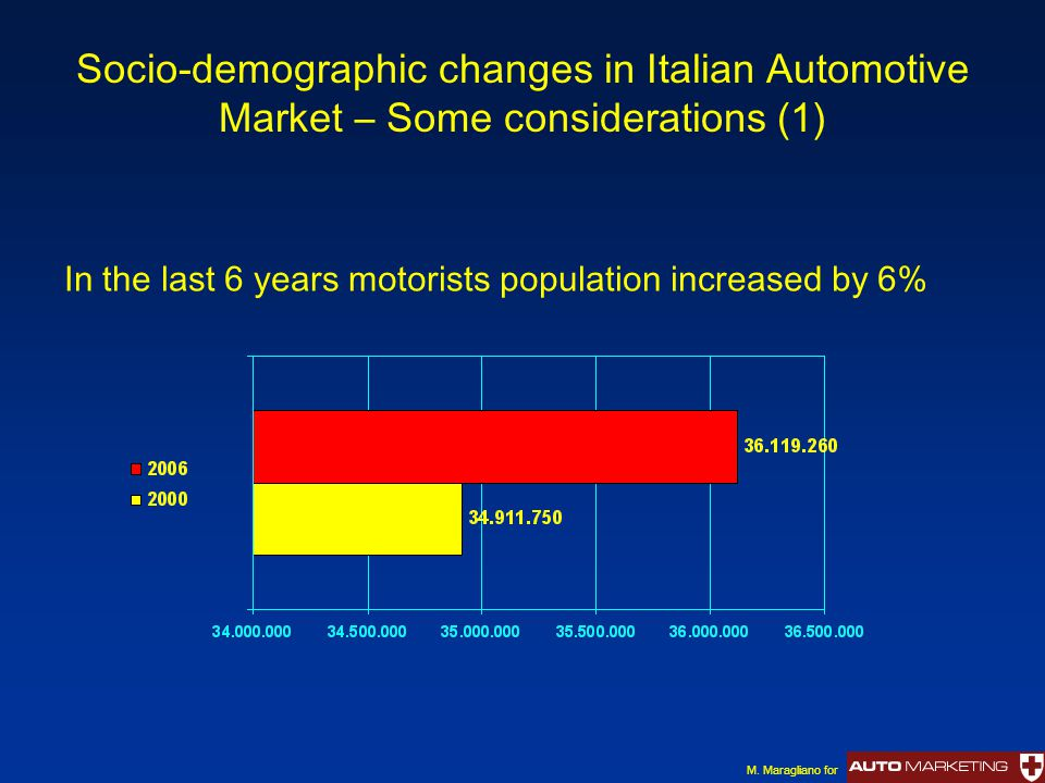 Socio-demographic changes in Italian Automotive Market – Some considerations (1) In the last 6 years motorists population increased by 6% M.