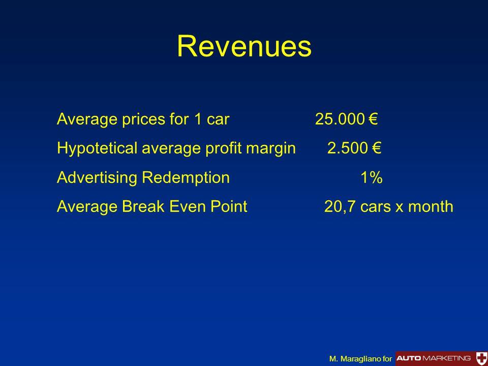 Revenues M.