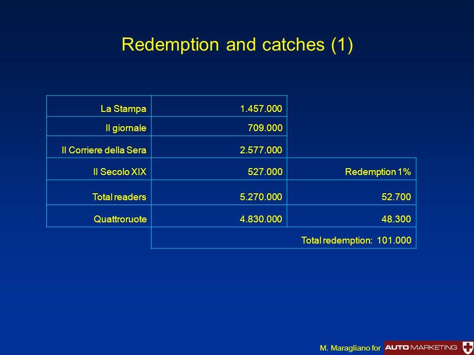 Redemption and catches (1) La Stampa1.457.000 Il giornale709.000 Il Corriere della Sera2.577.000 Il Secolo XIX527.000Redemption 1% Total readers5.270.00052.700 Quattroruote4.830.00048.300 Total redemption: 101.000 M.