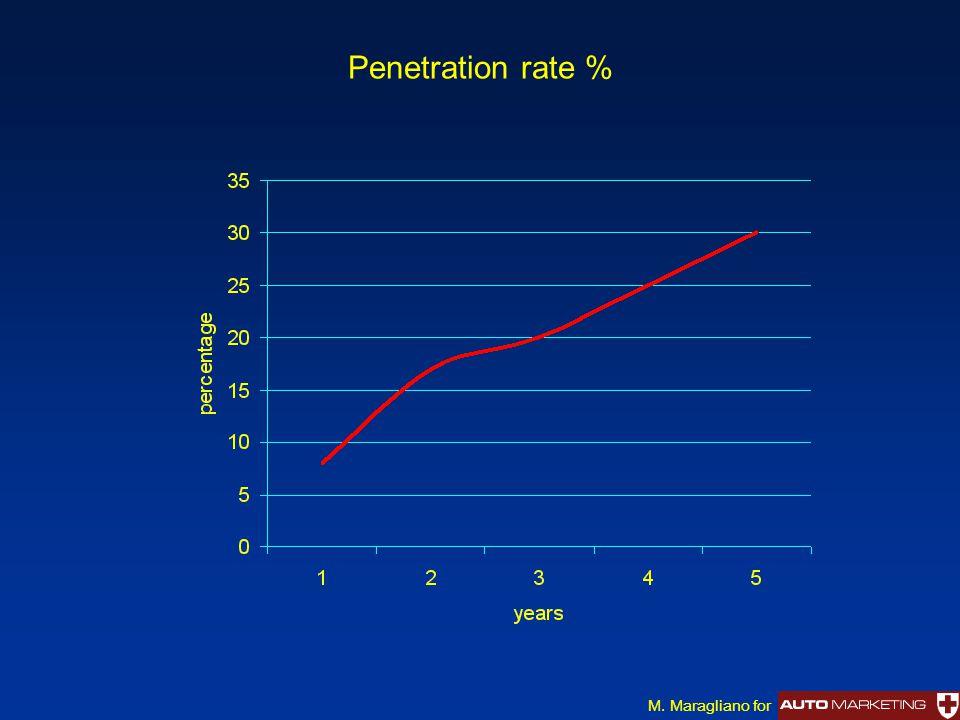 Penetration rate % M. Maragliano for