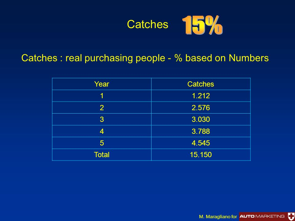 Catches M. Maragliano for Catches : real purchasing people - % based on Numbers YearCatches 11.212 22.576 33.030 43.788 54.545 Total15.150