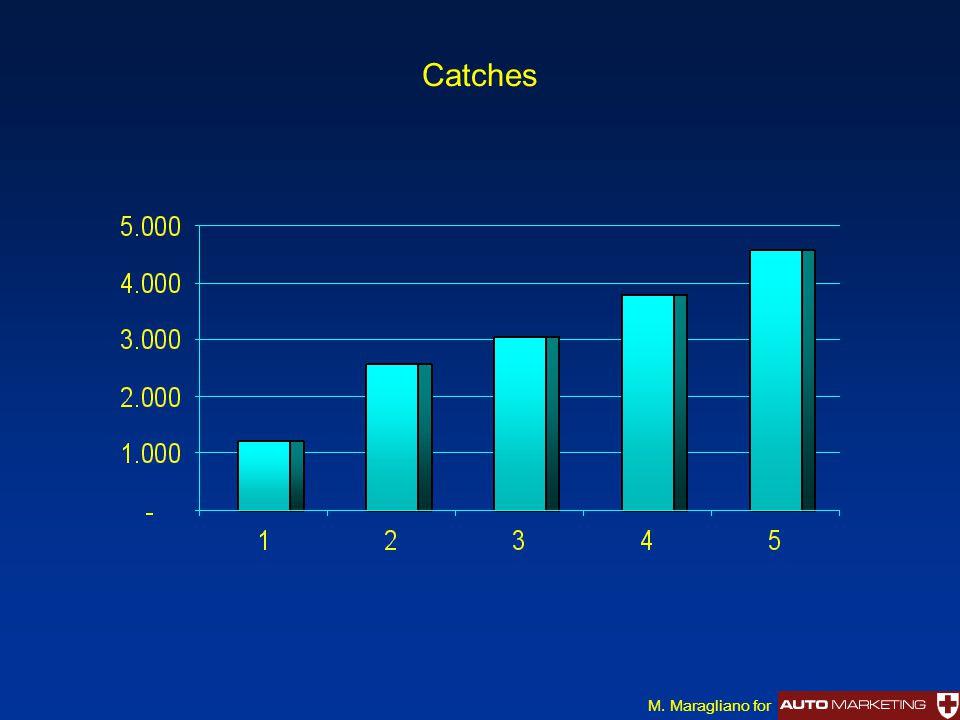 Catches M. Maragliano for