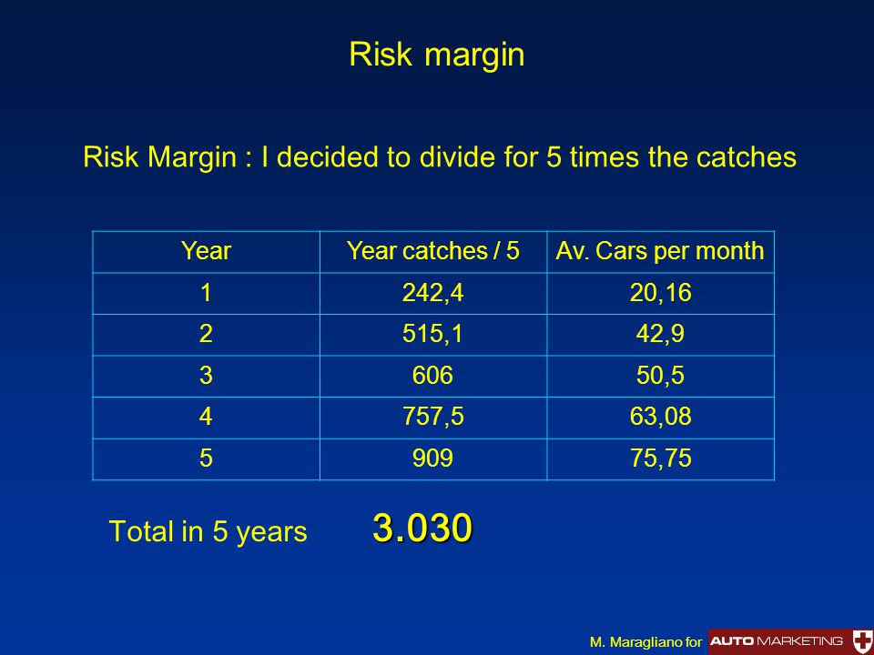 Risk margin M. Maragliano for Risk Margin : I decided to divide for 5 times the catches 3.030 Total in 5 years 3.030 YearYear catches / 5Av. Cars per
