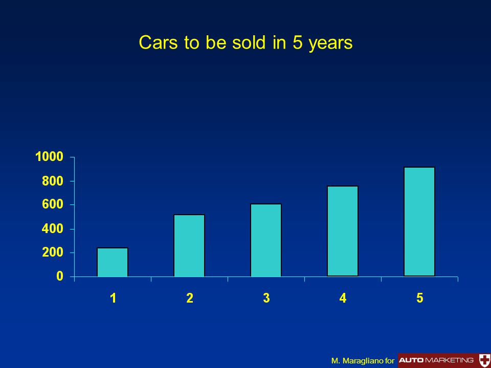 Cars to be sold in 5 years M. Maragliano for