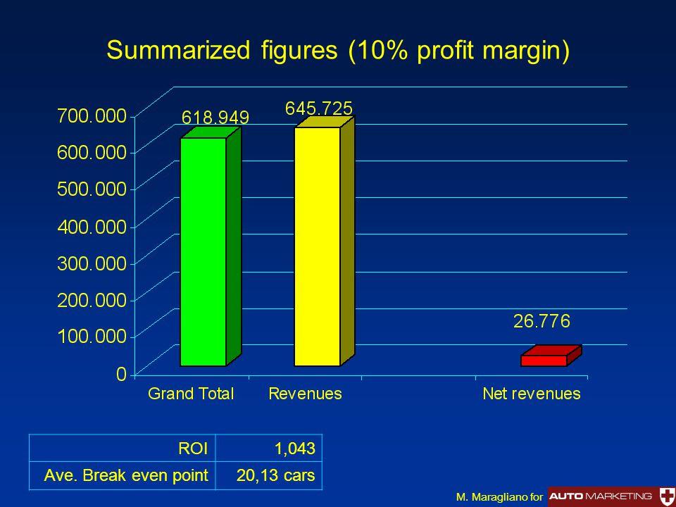 Summarized figures (10% profit margin) ROI1,043 Ave. Break even point20,13 cars M. Maragliano for