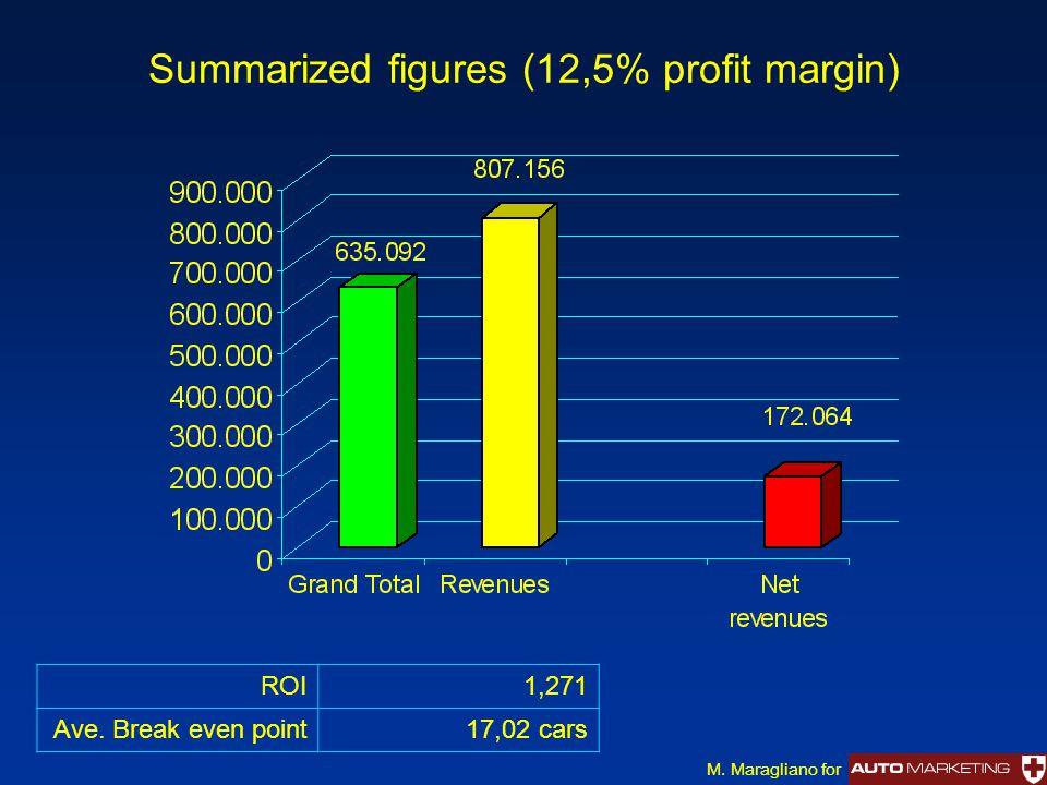 Summarized figures (12,5% profit margin) ROI1,271 Ave. Break even point17,02 cars M. Maragliano for